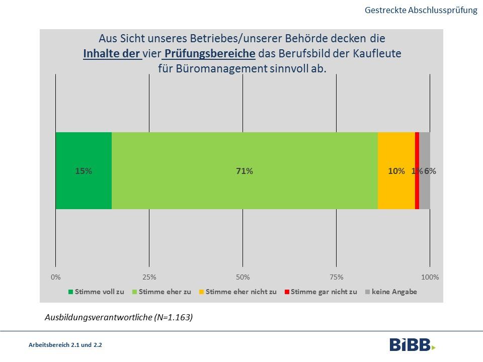 Der Aussage, dass die Inhalte der vier Prüfungsbereiche das Berufsbild der Kaufleute für Büromanagement sinnvoll abdecken, stimmten 15% voll, 71% eher, 10% eher nicht und 1% gar nicht zu. 6% machten keine Angabe.