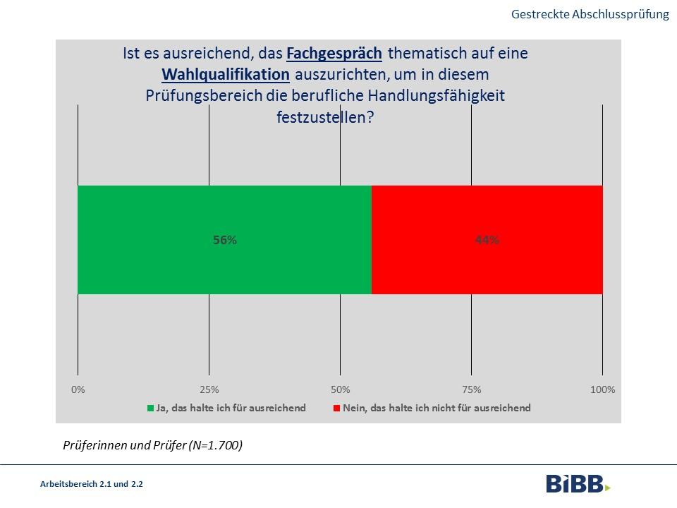 """Die Frage, ob es ausreichend sei, das Fachgespräch thematisch auf eine Wahlqualifikation auszurichten, um diesem Prüfungsbereich die berufliche Handlungsfähigkeit festzustellen, beantworteten 56% der Befragten mit """"Ja"""" und 44% mit """"Nein""""."""