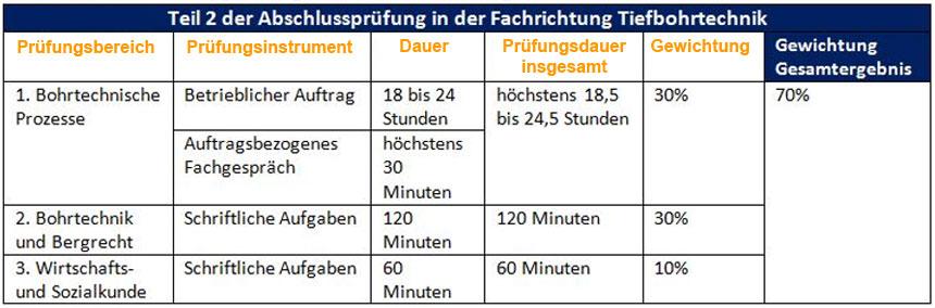 Grafik: Teil 2 der Abschlussprüfung für die Fachrichtung Tiefbohrtechnik