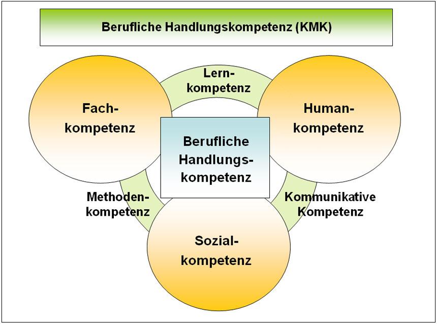 Berufliche Handlungskompetenz (KMK) © BIBB
