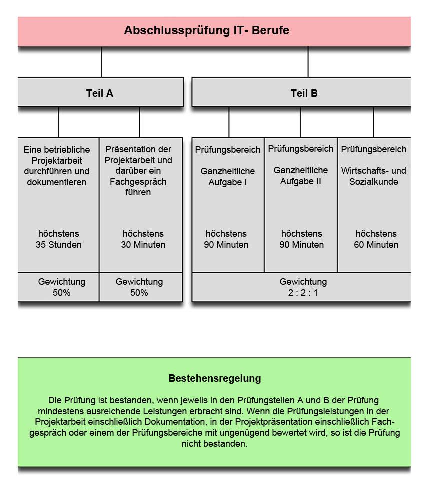 Die Abschlussprüfung in den IT-Berufen mit den Prüfungsteilen A und B