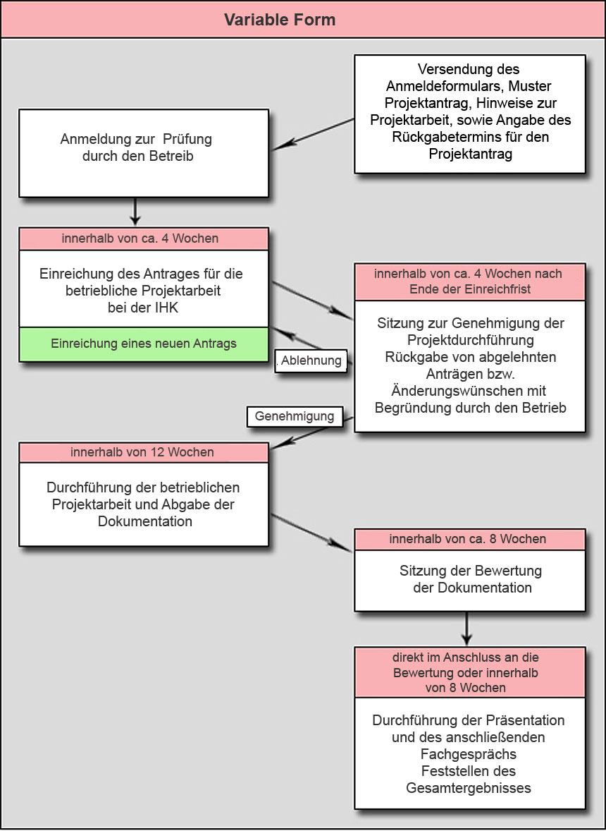Grafik: Ablauf der Prüfung Teil A in variablen Form