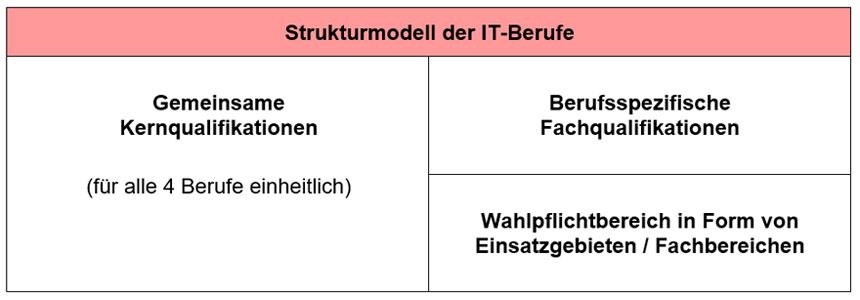 Strukturmodell der IT-Berufe