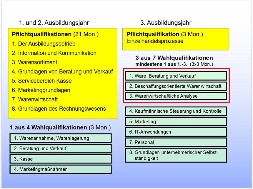 Strukturkonzept der Ausbildung in den Einzelhandelsberufen Verkäufer/Verkäuferin und Kaufmann/ Kauffrau im Einzelhandel