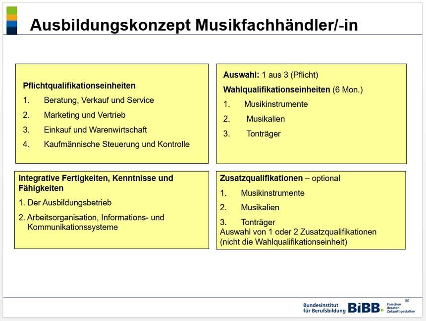 Grafik: Ausbildungskonzept Musikfachhändler/-in