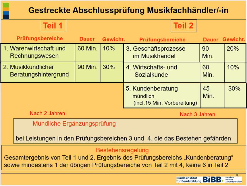 Grafk: Gestreckte Abschlussprüfung Musikfachhändler/-in Teil 1 und Teil 2