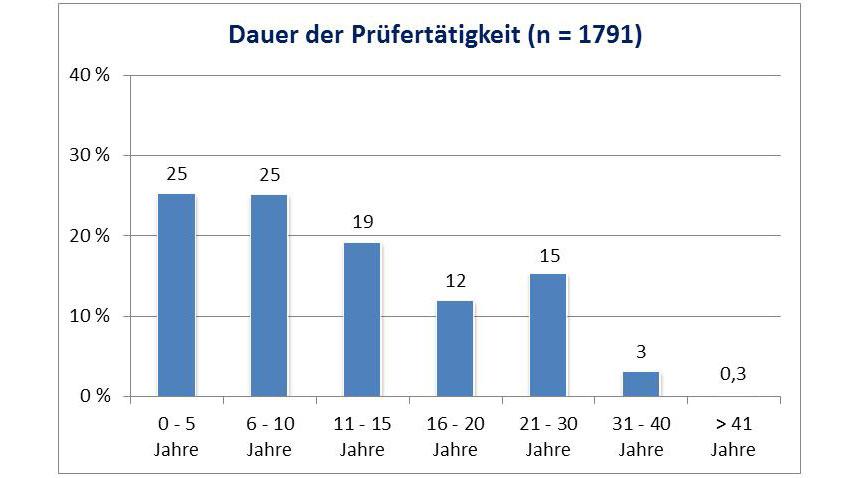 Balkendiagramm: Dauer der Prüfertätigkeit (n=1791)