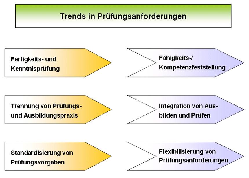 Trends in Prüfungsanforderungen