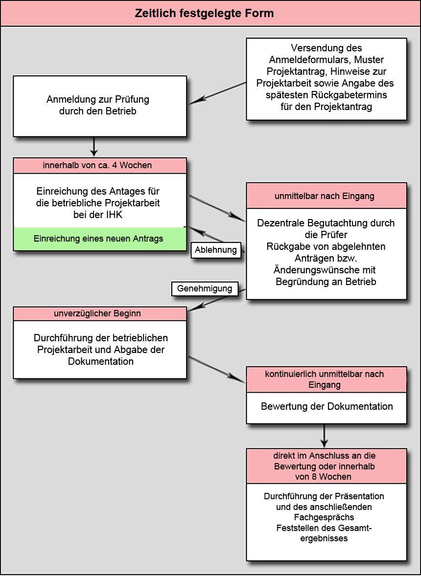 Grafik: Ablauf der Prüfung Teil A in der zeitlich festgelegten Variante