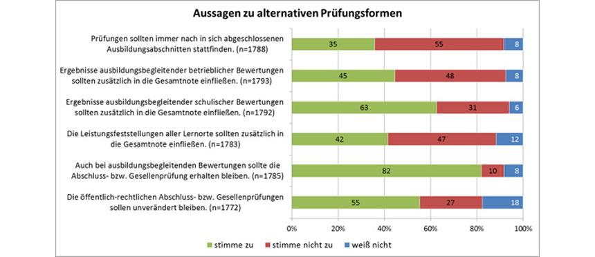 Grafik: Aussagen zu alternativen Prüfungsformen