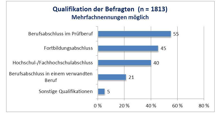 Balkendiagramm: Qualifikation der Befragten (n=1813)