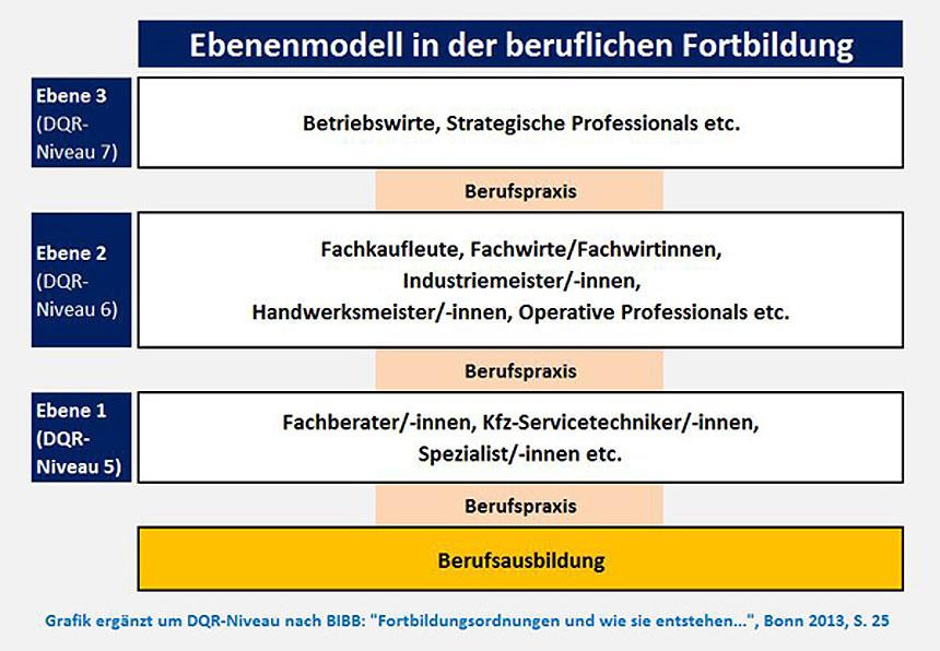 Schaubild: Ebenenmodell in der beruflichen Fortbildung