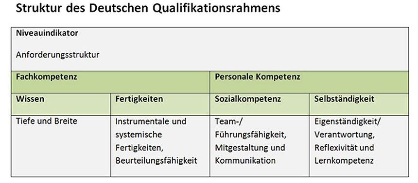 Schaubild: Struktur des Deutschen Qualifikationsrahmens